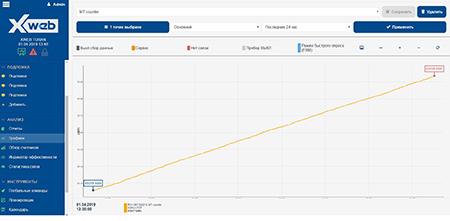 Отображаемые параметры MT300W1100 за сутки